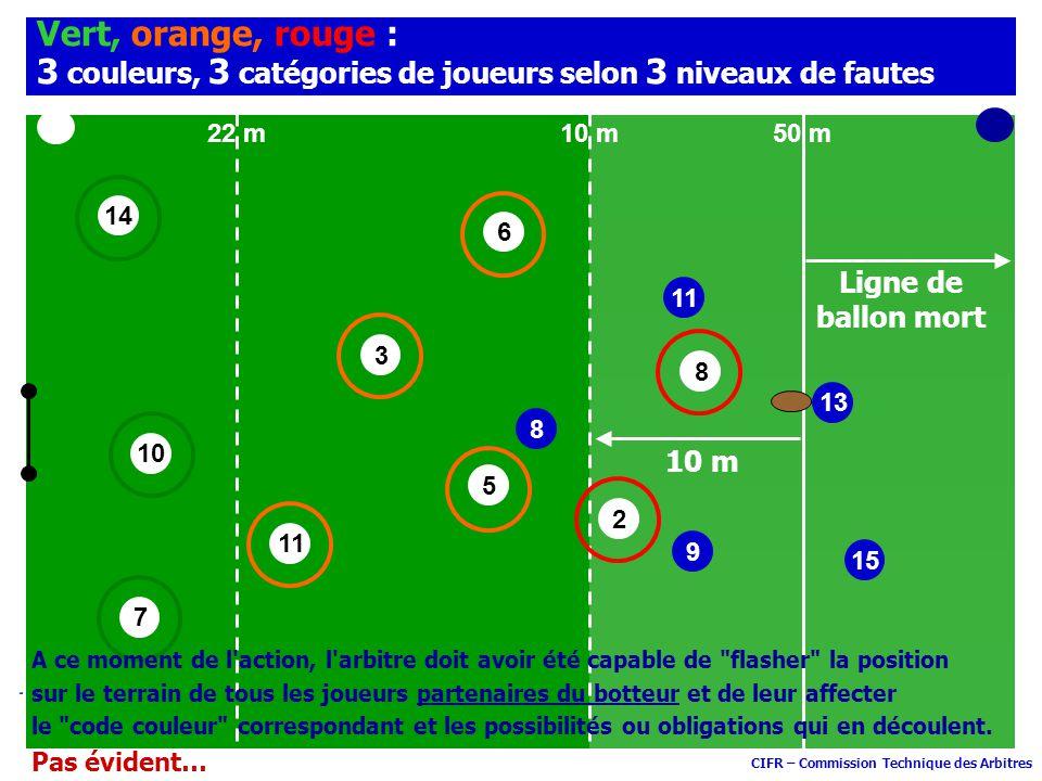 CIFR – Commission Technique des Arbitres 10 14 11 3 6 8 50 m10 m22 m 7 Vert, orange, rouge : 3 couleurs, 3 catégories de joueurs selon 3 niveaux de fa