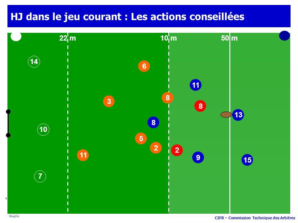 CIFR – Commission Technique des Arbitres 11 9 3 6 8 15 50 m10 m22 m 13 HJ dans le jeu courant : Les actions 2 8 10 14 7 5 2 8 conseillées