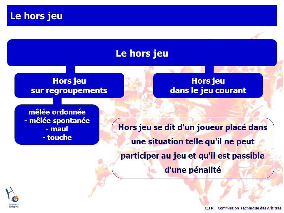 CIFR – Commission Technique des Arbitres Le hors jeu Hors jeu sur regroupements Hors jeu dans le jeu courant Hors jeu se dit d'un joueur placé dans un