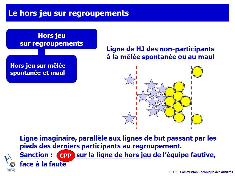 CIFR – Commission Technique des Arbitres Le hors jeu sur regroupements Hors jeu sur regroupements Ligne imaginaire, parallèle aux lignes de but passan