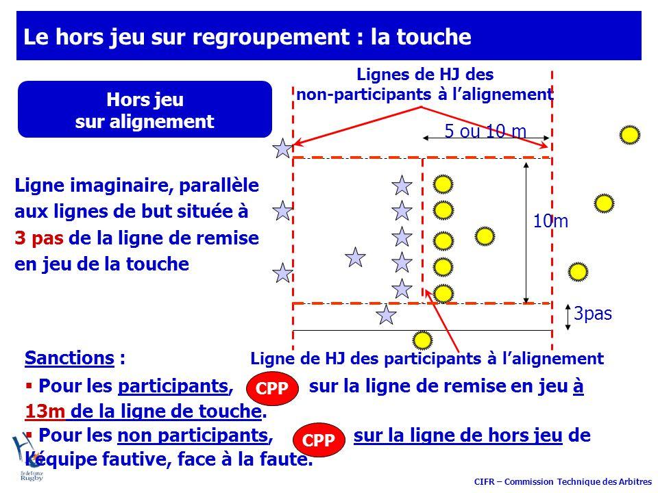 CIFR – Commission Technique des Arbitres Le hors jeu sur regroupement : la touche Hors jeu sur alignement Ligne imaginaire, parallèle aux lignes de bu