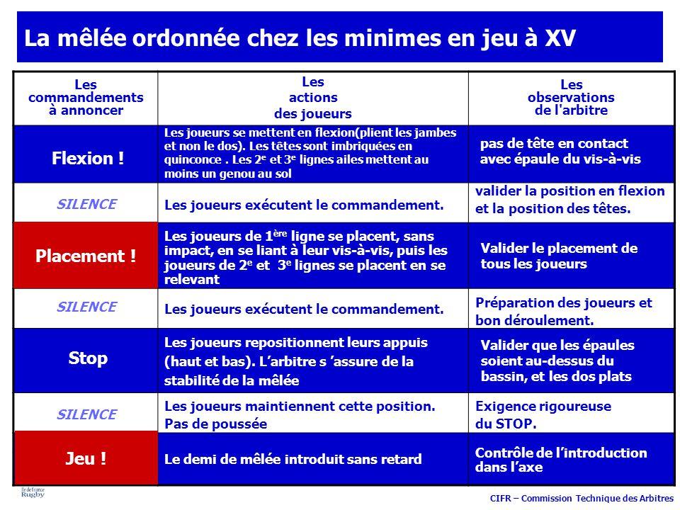 CIFR – Commission Technique des Arbitres Le hors jeu dans le jeu courant : 10 11 13 9 14 7 11 3 8 2 6 8 15 50 m10 m22 m 5 schémas explicatifs