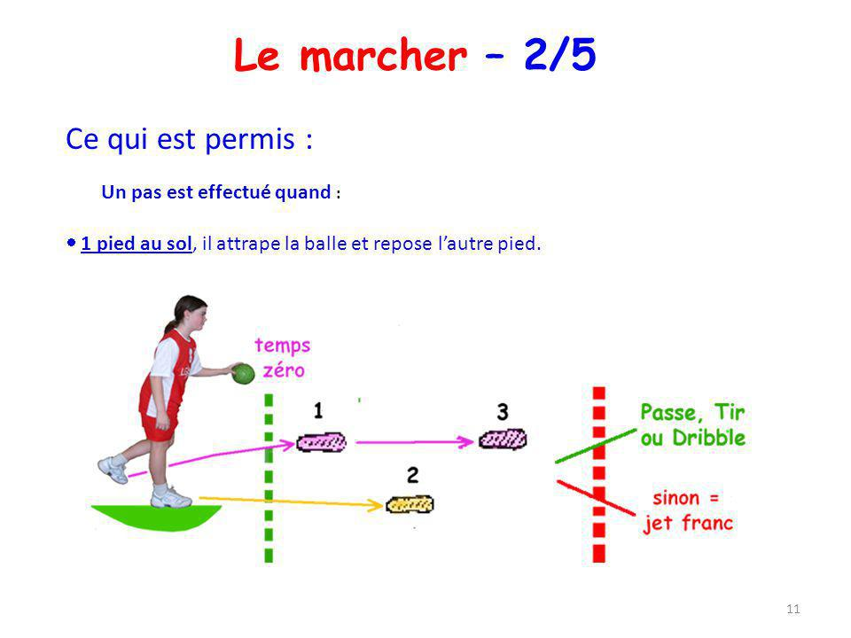 Le marcher – 2/5 Ce qui est permis : Un pas est effectué quand : 1 pied au sol, il attrape la balle et repose lautre pied. 11