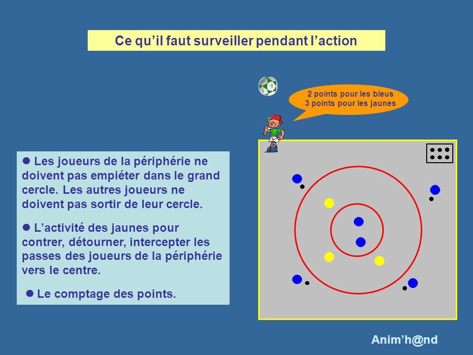 Les joueurs de la périphérie ne doivent pas empiéter dans le grand cercle. Les autres joueurs ne doivent pas sortir de leur cercle. Lactivité des jaun
