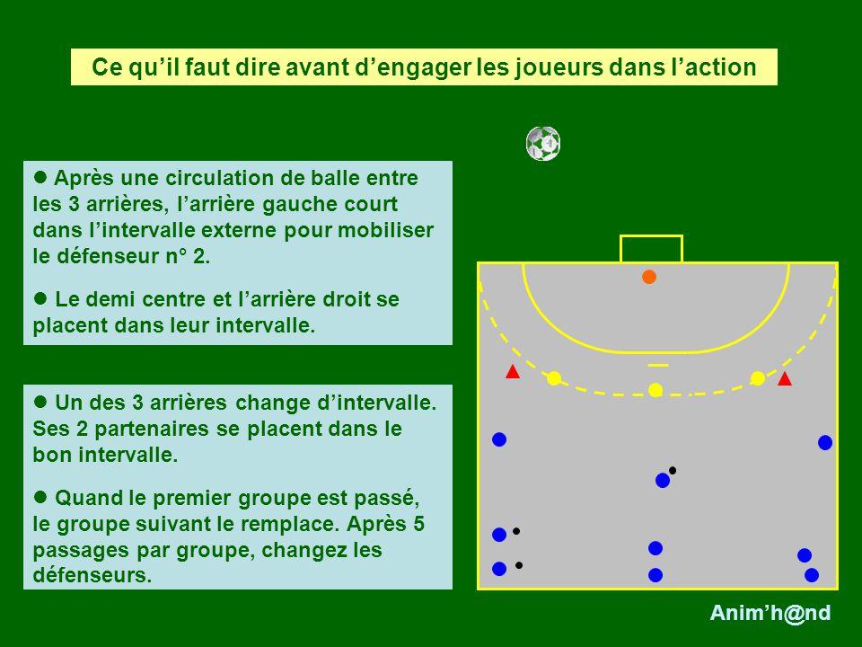 Après une circulation de balle entre les 3 arrières, larrière gauche court dans lintervalle externe pour mobiliser le défenseur n° 2.