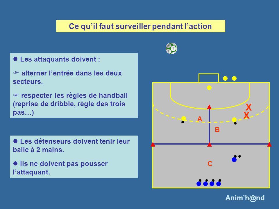 C A B Les attaquants doivent : alterner lentrée dans les deux secteurs. respecter les règles de handball (reprise de dribble, règle des trois pas…) Le