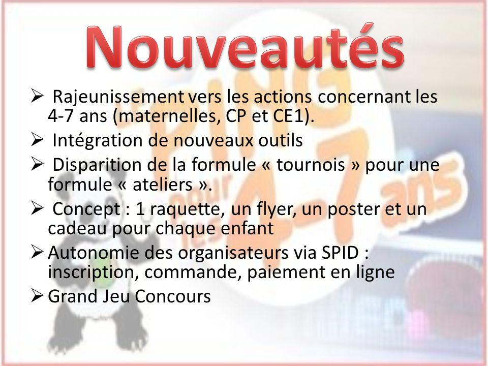 Rajeunissement vers les actions concernant les 4-7 ans (maternelles, CP et CE1). Intégration de nouveaux outils Disparition de la formule « tournois »