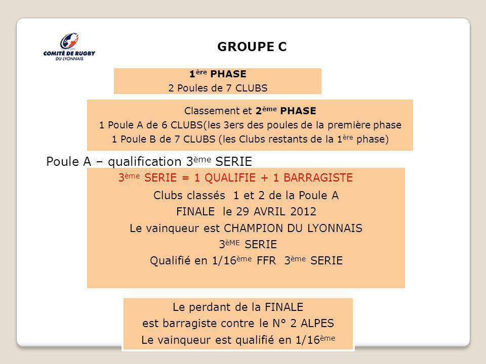 1 ère PHASE 2 Poules de 7 CLUBS Clubs classés 1 et 2 de la Poule A FINALE le 29 AVRIL 2012 Le vainqueur est CHAMPION DU LYONNAIS 3 èME SERIE Qualifié en 1/16 ème FFR 3 ème SERIE Classement et 2 ème PHASE 1 Poule A de 6 CLUBS(les 3ers des poules de la première phase 1 Poule B de 7 CLUBS (les Clubs restants de la 1 ère phase) Le perdant de la FINALE est barragiste contre le N° 2 ALPES Le vainqueur est qualifié en 1/16 ème GROUPE C 3 ème SERIE = 1 QUALIFIE + 1 BARRAGISTE Poule A – qualification 3 ème SERIE