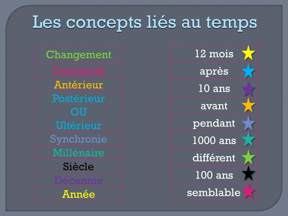 Changement Continuité Antérieur Postérieur OU Ultérieur Synchronie Millénaire Siècle Décennie Année Quel concept lié au temps.