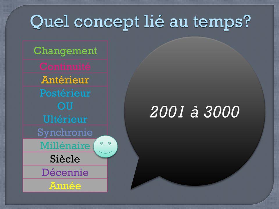 Changement Continuité Antérieur Postérieur OU Ultérieur Synchronie Millénaire Siècle Décennie Année Quel concept lié au temps? 2001 à 3000