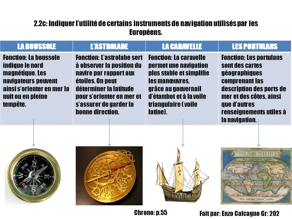 2.2c: Indiquer lutilité de certains instruments de navigation utilisés par les Européens. LA BOUSSOLELASTROLABELA CARAVELLELES PORTULANS Fonction: La