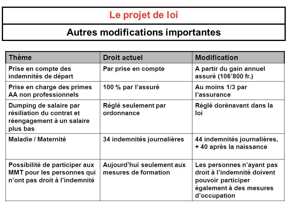 ThèmeDroit actuelModification Prise en compte des indemnités de départ Par prise en compteA partir du gain annuel assuré (106800 fr.) Prise en charge