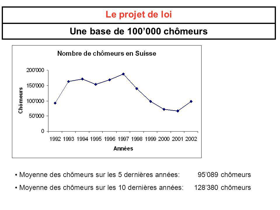 Le projet de loi Une base de 100000 chômeurs Moyenne des chômeurs sur les 5 dernières années: 95089 chômeurs Moyenne des chômeurs sur les 10 dernières