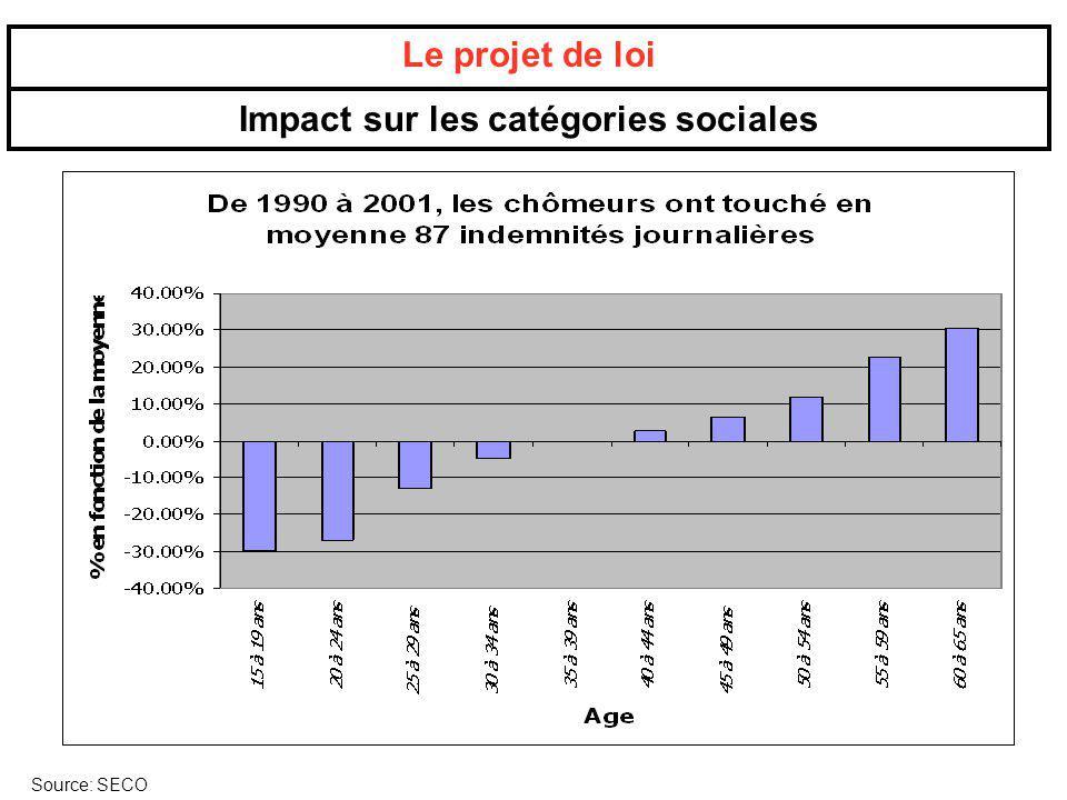 Le projet de loi Impact sur les catégories sociales Source: SECO