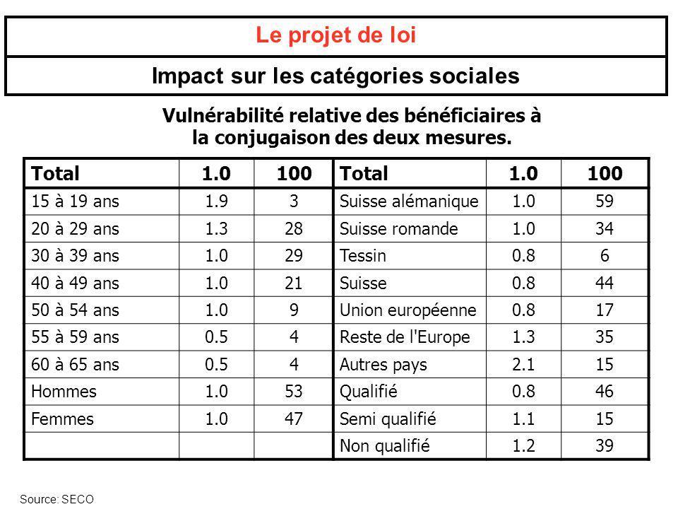 Le projet de loi Impact sur les catégories sociales Source: SECO Vulnérabilité relative des bénéficiaires à la conjugaison des deux mesures. Total1.01