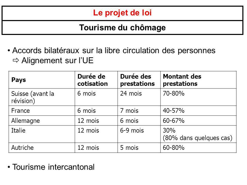 Le projet de loi Tourisme du chômage Accords bilatéraux sur la libre circulation des personnes Alignement sur lUE Pays Durée de cotisation Durée des p