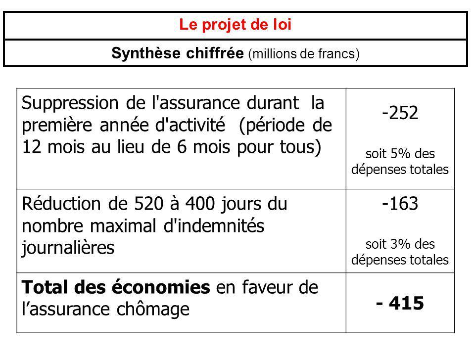 Le projet de loi Synthèse chiffrée (millions de francs) Suppression de l'assurance durant la première année d'activité (période de 12 mois au lieu de