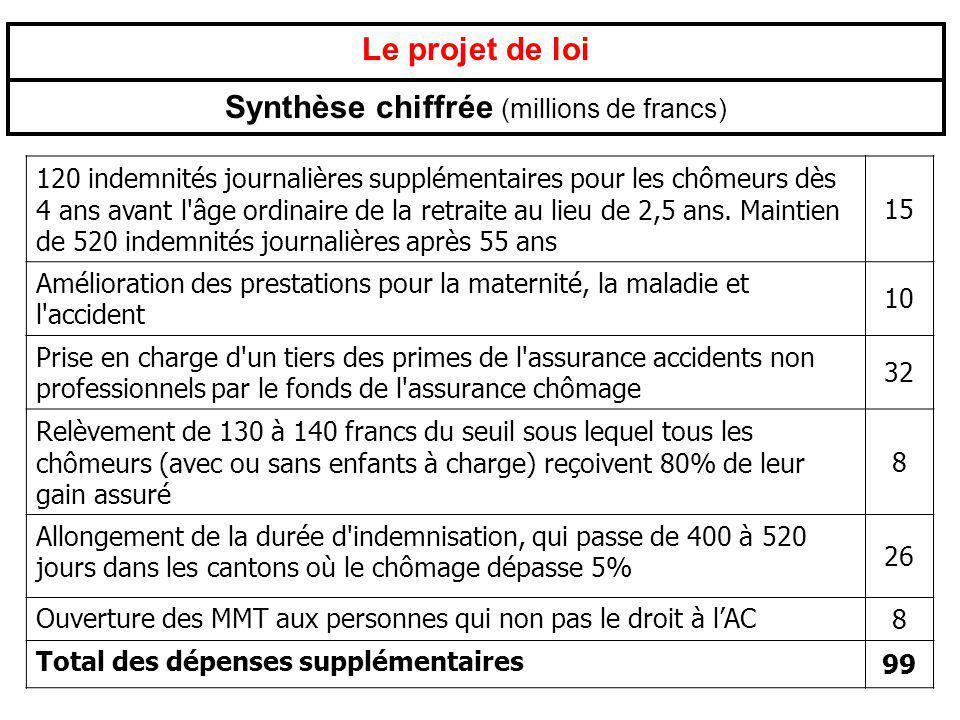 Le projet de loi Synthèse chiffrée (millions de francs) 120 indemnités journalières supplémentaires pour les chômeurs dès 4 ans avant l'âge ordinaire