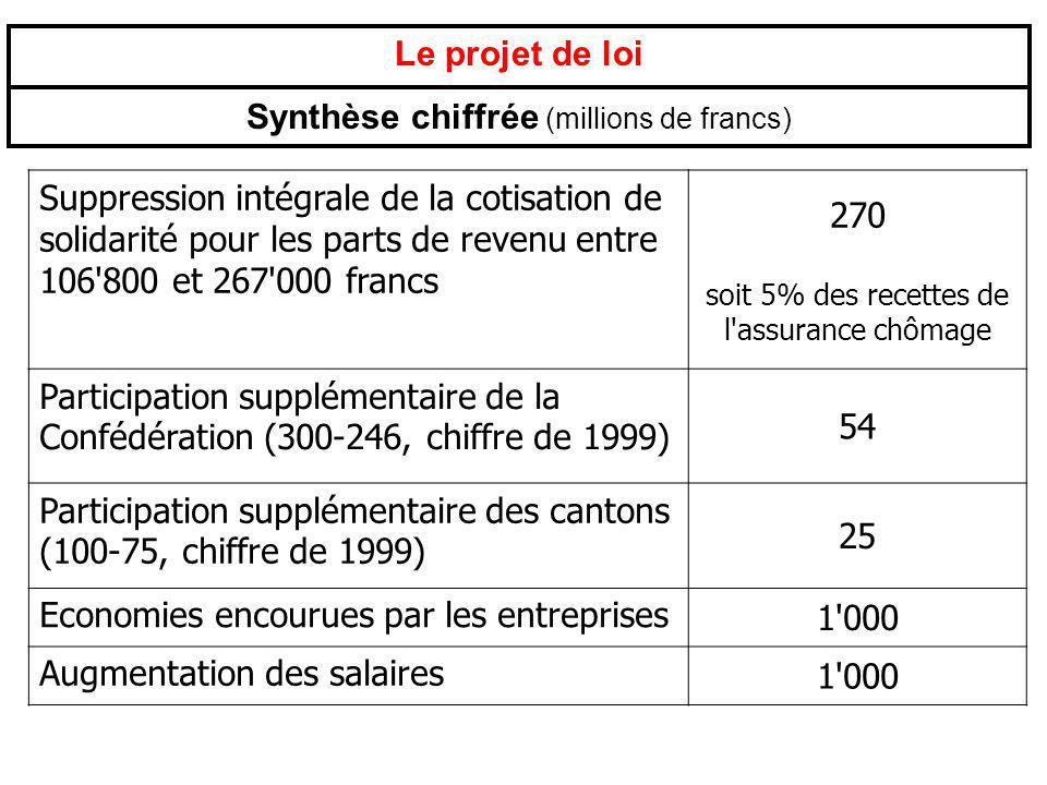 Le projet de loi Synthèse chiffrée (millions de francs) Suppression intégrale de la cotisation de solidarité pour les parts de revenu entre 106'800 et