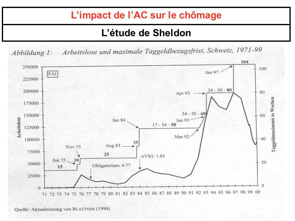 Limpact de lAC sur le chômage Létude de Sheldon
