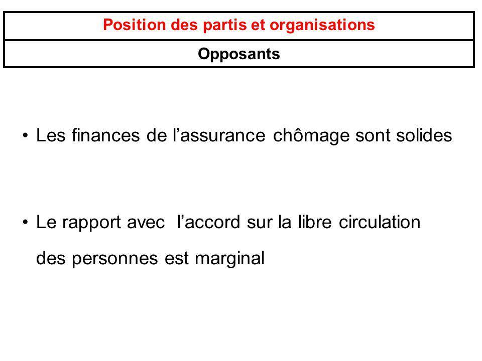 Position des partis et organisations Opposants Les finances de lassurance chômage sont solides Le rapport avec laccord sur la libre circulation des pe