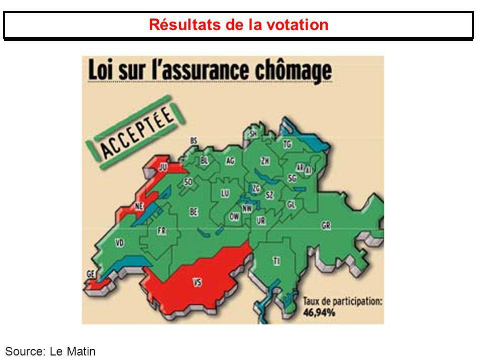 Résultats de la votation Source: Le Matin