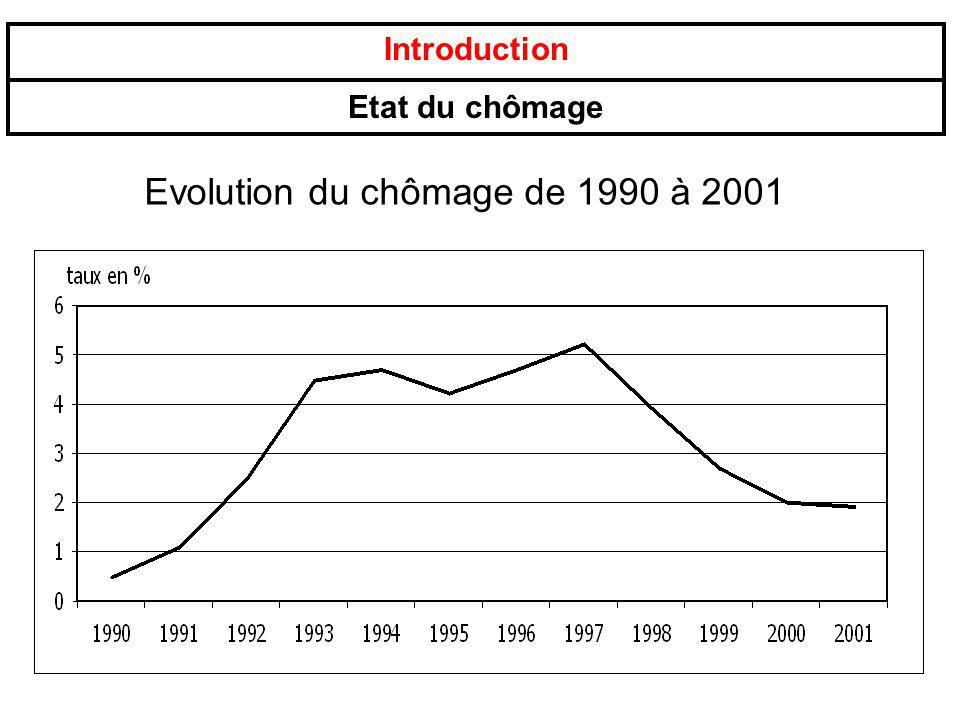 Introduction Etat du chômage Evolution du chômage de 1990 à 2001