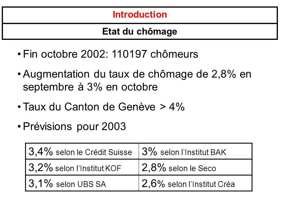 Introduction Etat du chômage Fin octobre 2002: 110197 chômeurs Augmentation du taux de chômage de 2,8% en septembre à 3% en octobre Taux du Canton de