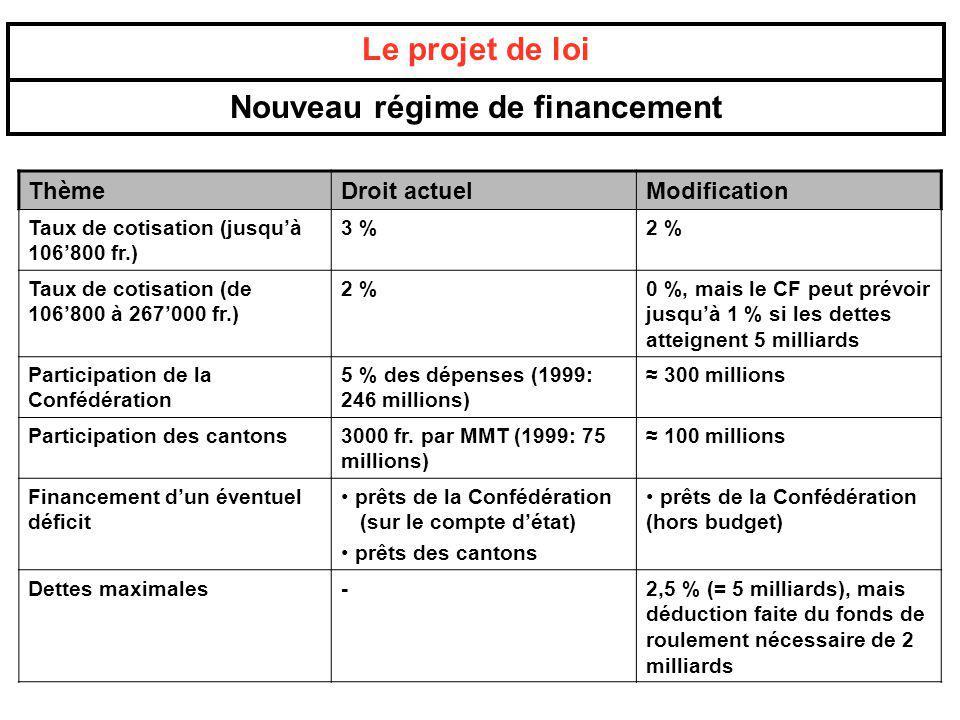 ThèmeDroit actuelModification Taux de cotisation (jusquà 106800 fr.) 3 %2 % Taux de cotisation (de 106800 à 267000 fr.) 2 %0 %, mais le CF peut prévoi