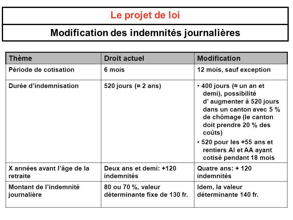 ThèmeDroit actuelModification Période de cotisation6 mois12 mois, sauf exception Durée dindemnisation520 jours (= 2 ans) 400 jours ( un an et demi), p