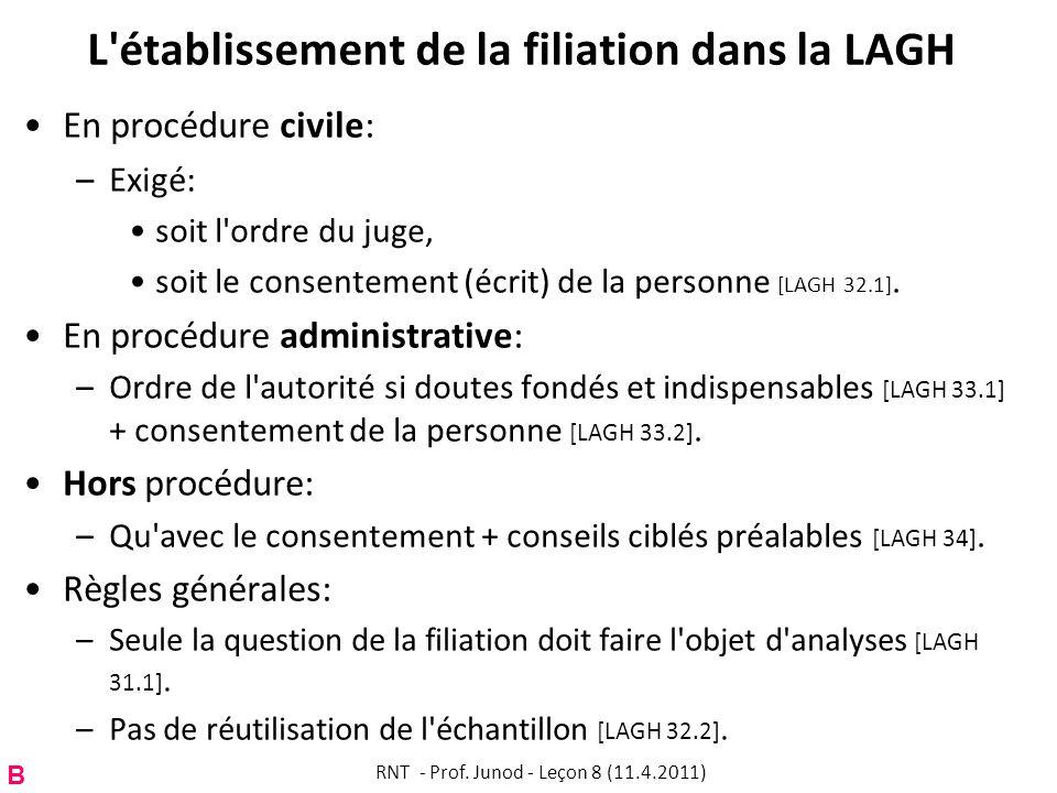 L établissement de la filiation dans la LAGH B En procédure civile: –Exigé: soit l ordre du juge, soit le consentement (écrit) de la personne [LAGH 32.1].
