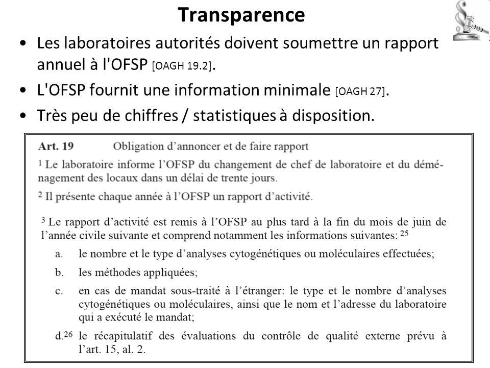 Transparence Les laboratoires autorités doivent soumettre un rapport annuel à l OFSP [OAGH 19.2].