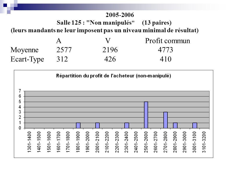 2005-2006 Salle 125 : Non manipulés (13 paires) (leurs mandants ne leur imposent pas un niveau minimal de résultat) A V Profit commun Moyenne25772196 4773 Ecart-Type312 426 410