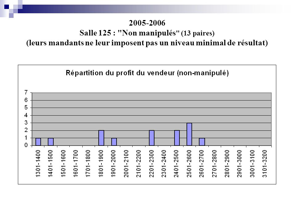 2005-2006 Salle 125 : Non manipulés (13 paires) (leurs mandants ne leur imposent pas un niveau minimal de résultat)