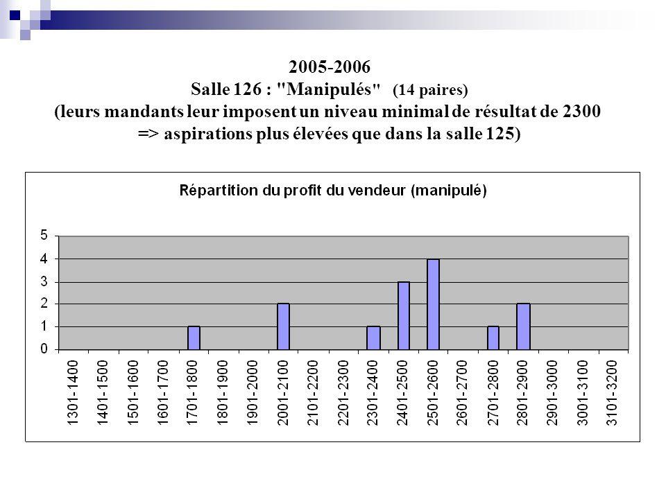 2005-2006 Salle 126 : Manipulés (14 paires) (leurs mandants leur imposent un niveau minimal de résultat de 2300 => aspirations plus élevées que dans la salle 125)