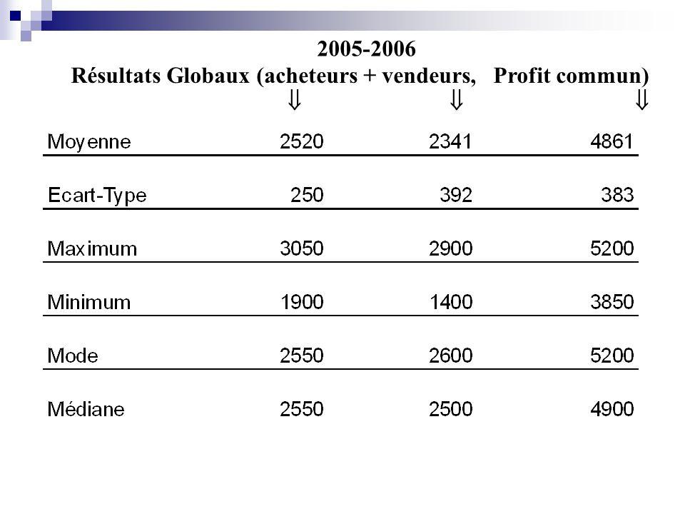 Résultats Globaux (acheteurs + vendeurs, Profit commun) 2005-2006