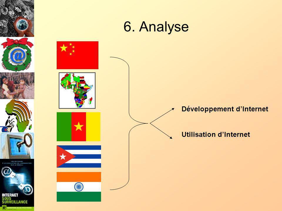 6. Analyse Développement dInternet Utilisation dInternet