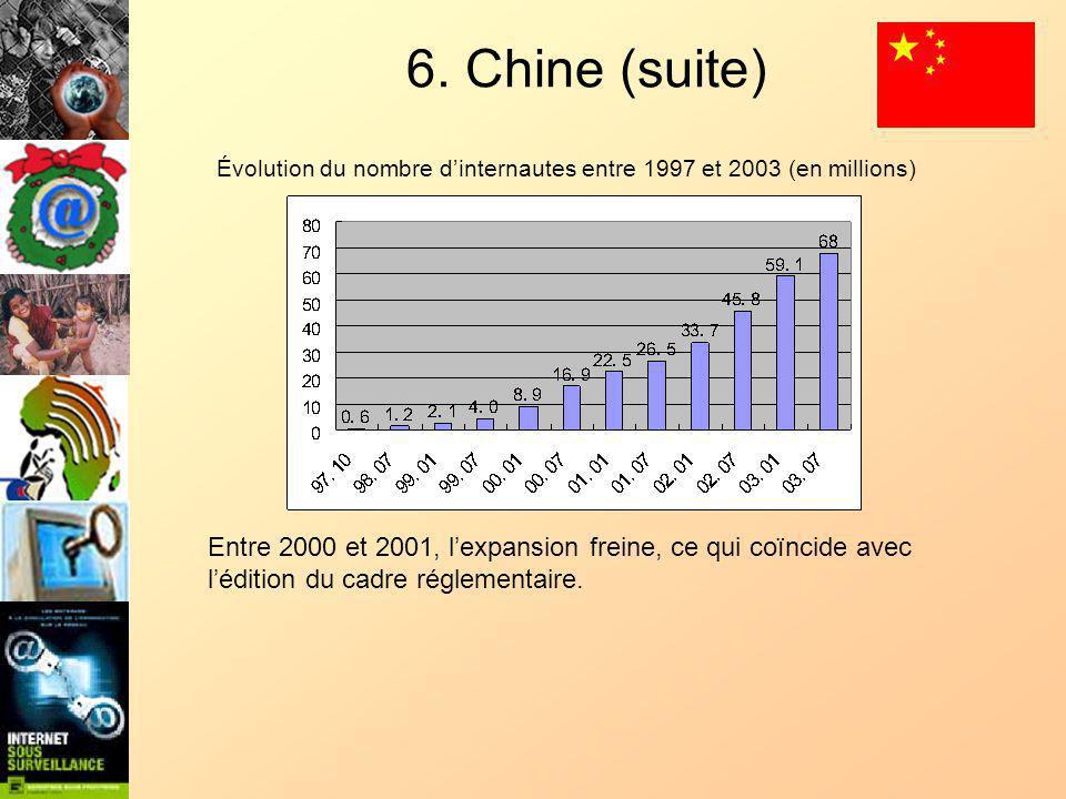 6. Chine (suite) Évolution du nombre dinternautes entre 1997 et 2003 (en millions) Entre 2000 et 2001, lexpansion freine, ce qui coïncide avec léditio