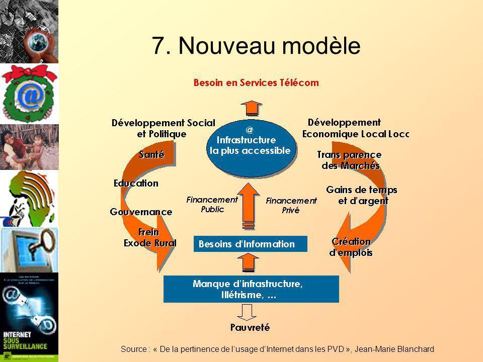 7. Nouveau modèle Source : « De la pertinence de lusage dInternet dans les PVD », Jean-Marie Blanchard