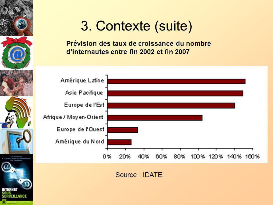 3. Contexte (suite) Prévision des taux de croissance du nombre d'internautes entre fin 2002 et fin 2007 Source : IDATE