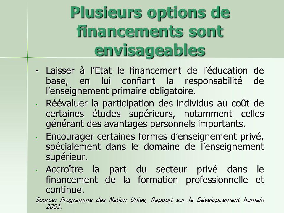 Plusieurs options de financements sont envisageables -Laisser à lEtat le financement de léducation de base, en lui confiant la responsabilité de lenseignement primaire obligatoire.