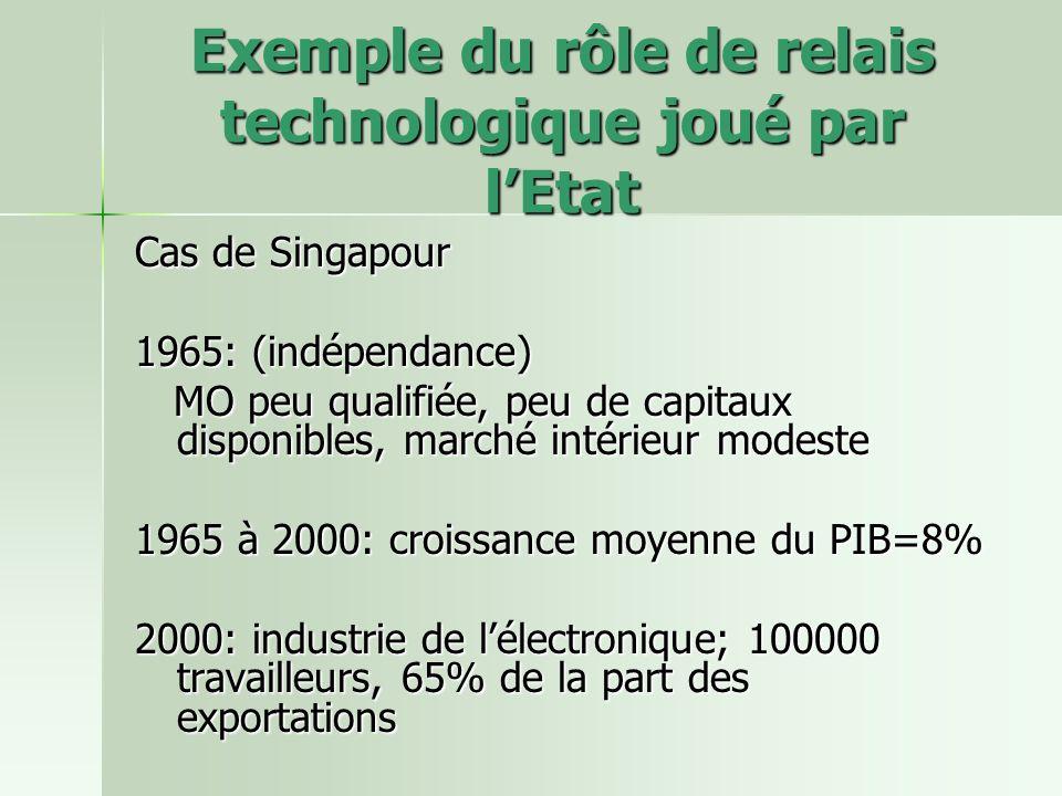 Exemple du rôle de relais technologique joué par lEtat Cas de Singapour 1965: (indépendance) MO peu qualifiée, peu de capitaux disponibles, marché intérieur modeste MO peu qualifiée, peu de capitaux disponibles, marché intérieur modeste 1965 à 2000: croissance moyenne du PIB=8% 2000: industrie de lélectronique; 100000 travailleurs, 65% de la part des exportations