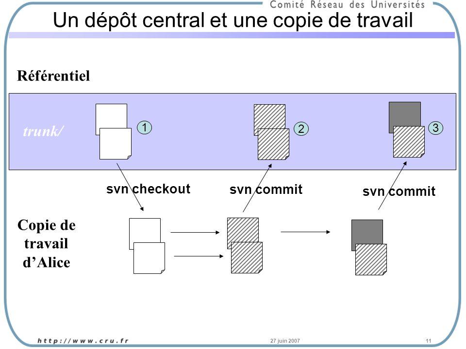 27 juin 200711 Un dépôt central et une copie de travail Référentiel Copie de travail dAlice svn checkout svn commit 1 2 3 trunk/