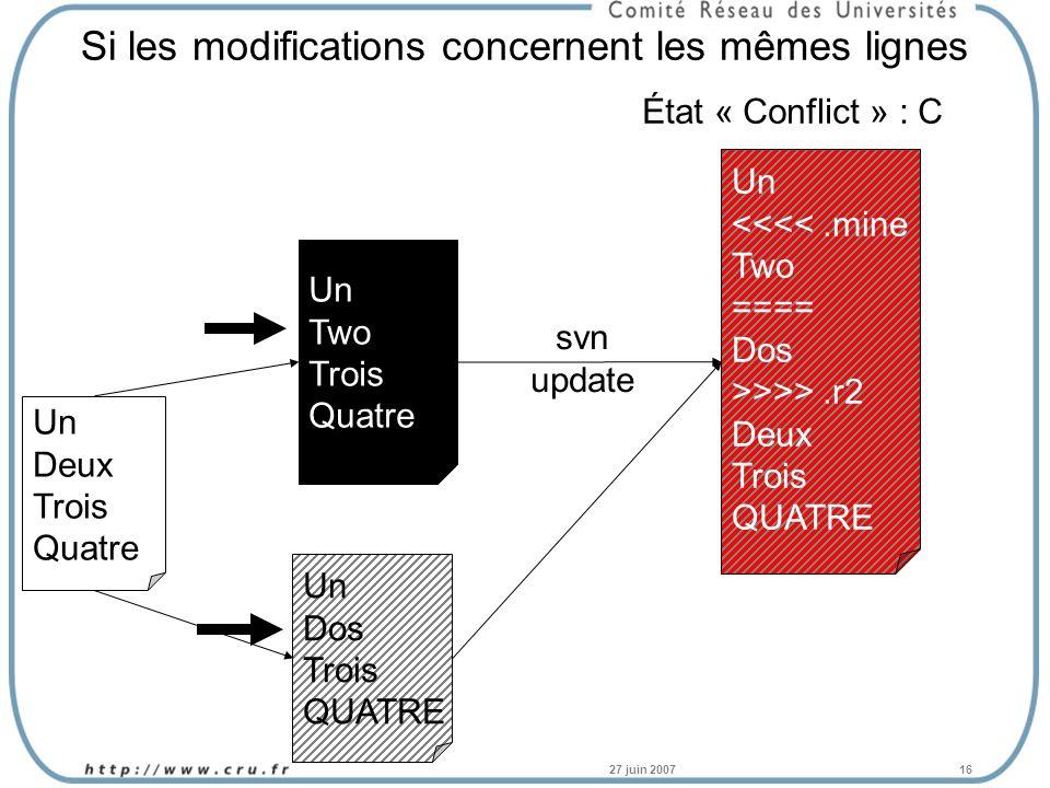 27 juin 200716 Si les modifications concernent les mêmes lignes Un Deux Trois Quatre Un Two Trois Quatre Un Dos Trois QUATRE Un <<<<.mine Two ==== Dos >>>>.r2 Deux Trois QUATRE svn update État « Conflict » : C