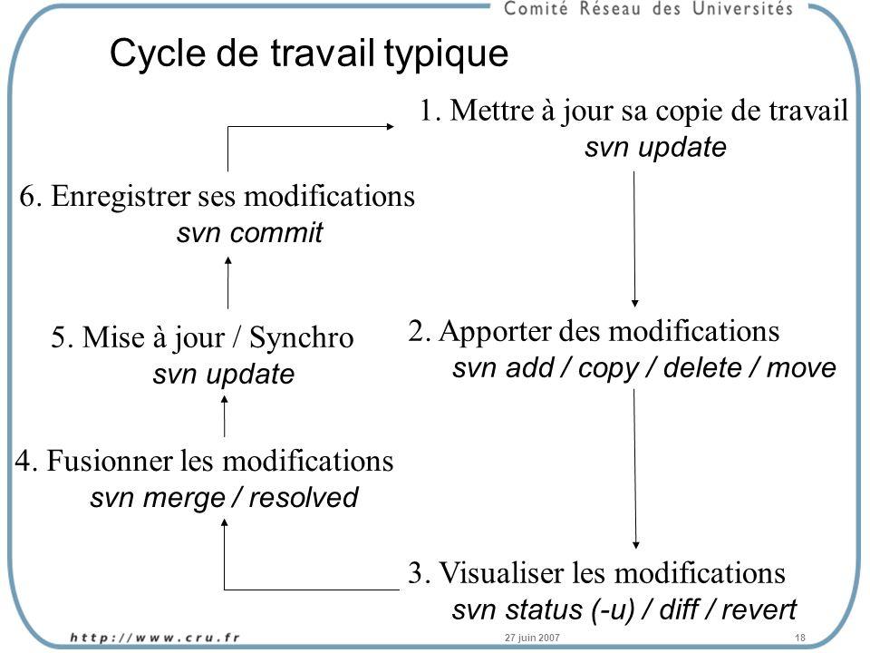 27 juin 200718 Cycle de travail typique 1. Mettre à jour sa copie de travail svn update 3.