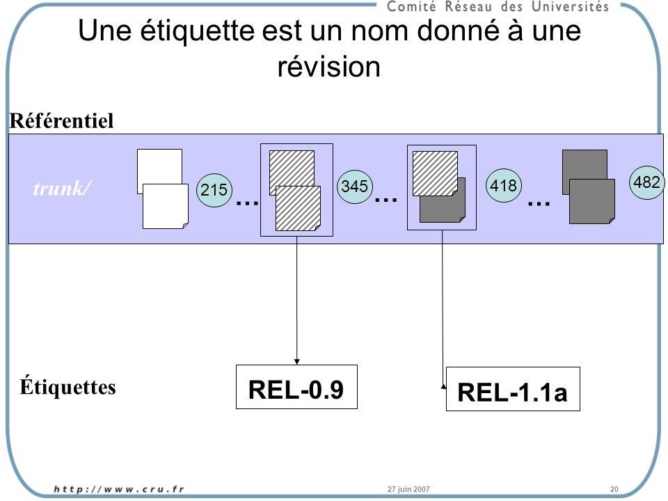 27 juin 200720 Une étiquette est un nom donné à une révision Référentiel 215 345 418 … … … 482 Étiquettes REL-0.9 REL-1.1a trunk/