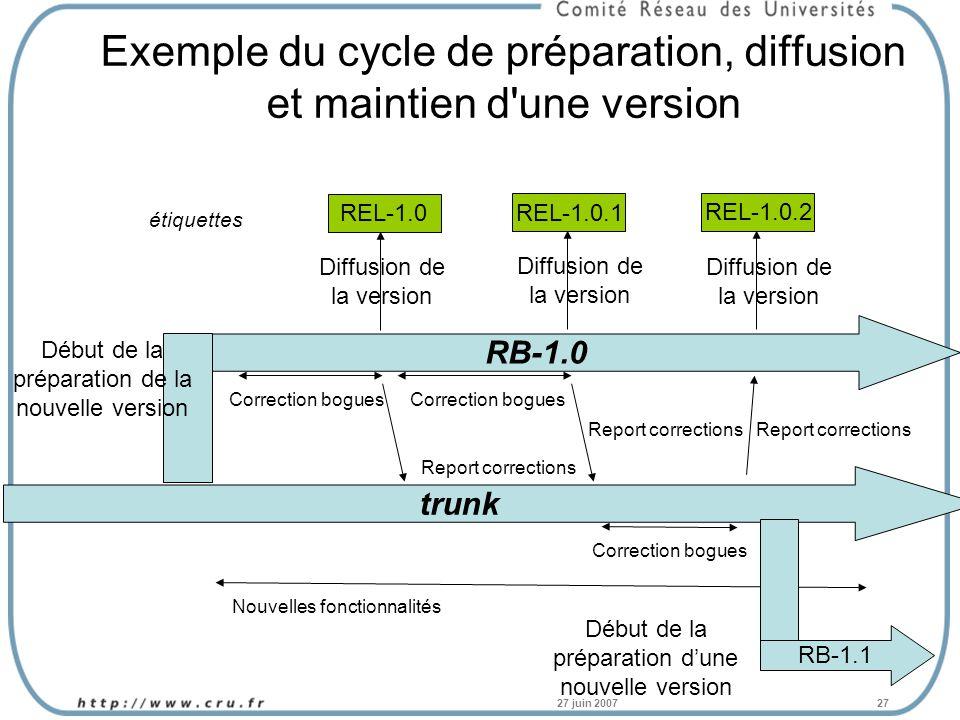 27 juin 200727 Exemple du cycle de préparation, diffusion et maintien d une version trunk RB-1.0 Début de la préparation de la nouvelle version REL-1.0 Diffusion de la version étiquettes Nouvelles fonctionnalités Correction bogues Report corrections Correction bogues REL-1.0.1 Diffusion de la version Correction bogues REL-1.0.2 Diffusion de la version RB-1.1 Début de la préparation dune nouvelle version Report corrections