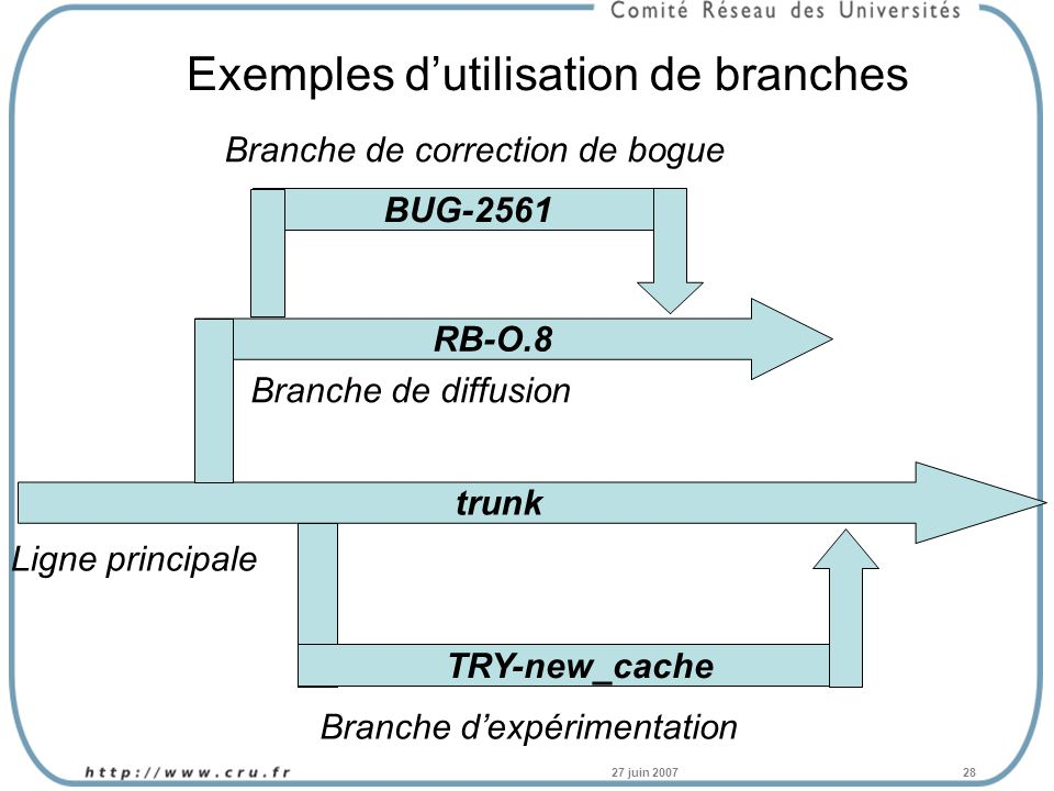 27 juin 200728 BUG-2561 Exemples dutilisation de branches trunk RB-O.8 Ligne principale Branche dexpérimentation Branche de diffusion Branche de correction de bogue TRY-new_cache