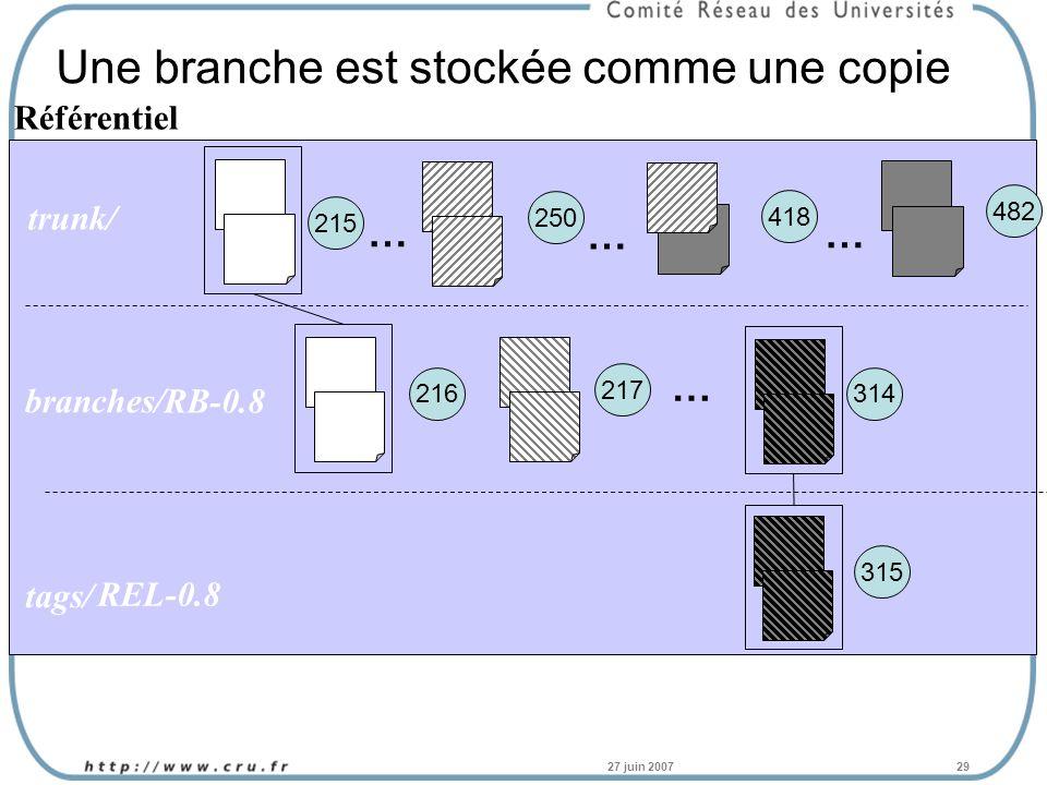 27 juin 200729 Une branche est stockée comme une copie Référentiel 215 250 418 … … … 482 trunk/ tags/ branches/ 216 217 … 314 315 RB-0.8 REL-0.8