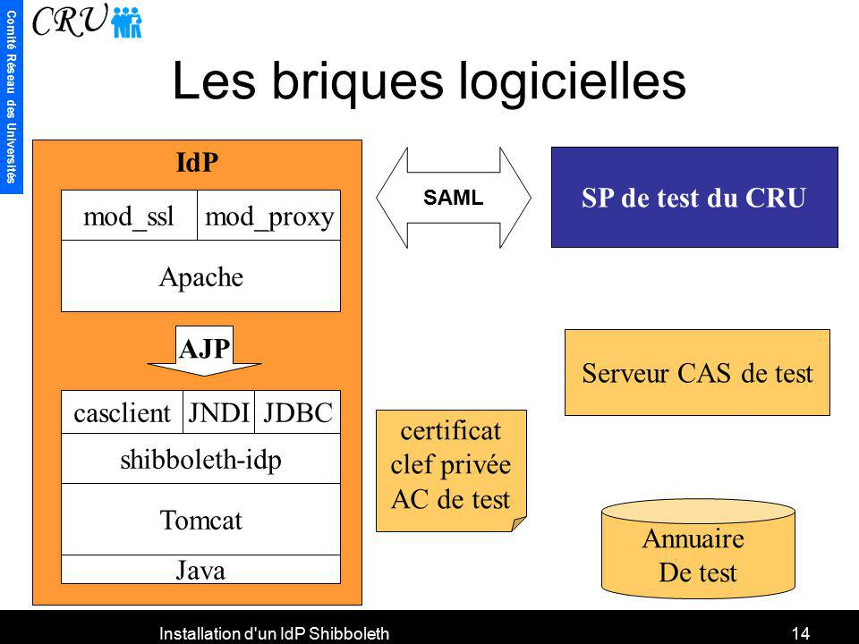 Comité Réseau des Universités Installation d'un IdP Shibboleth14 Les briques logicielles IdP Apache mod_sslmod_proxy Tomcat shibboleth-idp Java cascli